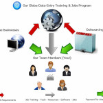 Global Data Entry Review 2013